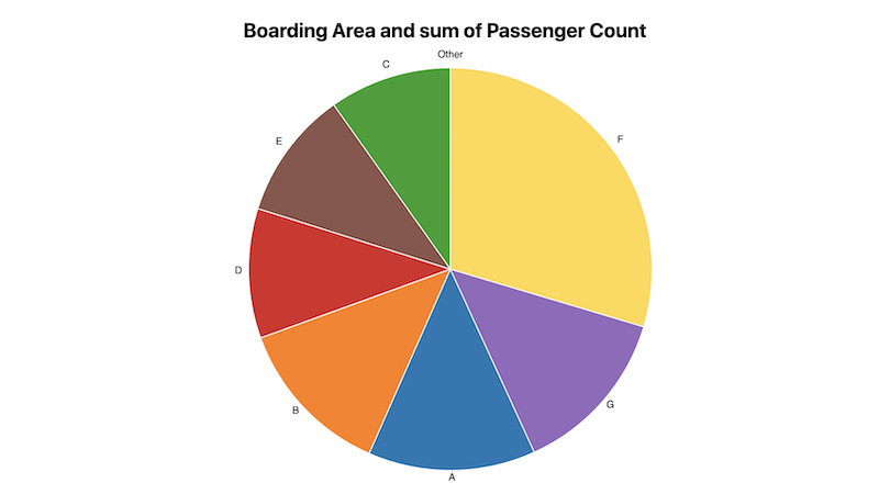 Boarding Area and sum of Passenger Count