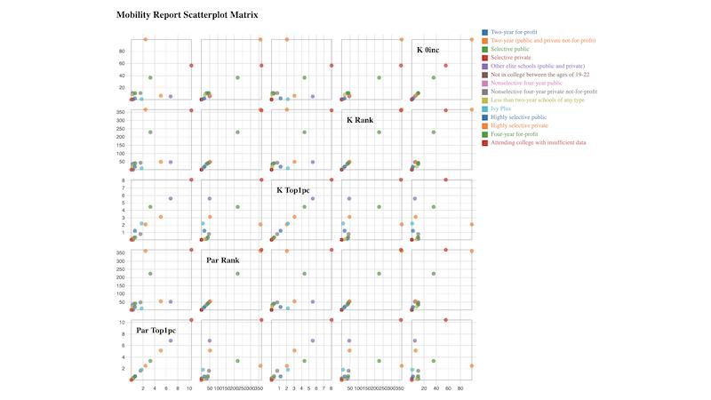 Mobility Report Scatterplot Matrix